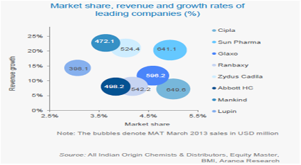 The Indian Pharma Industry: An Overview (Catalyzt)